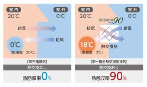 【室温を快適に保つ換気システム】
